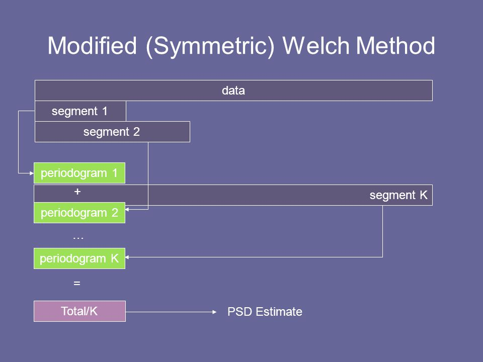 Modified (Symmetric) Welch Method