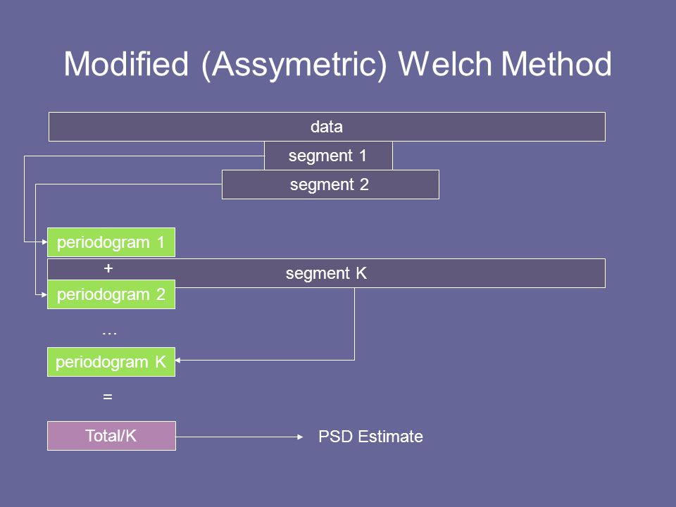 Modified (Assymetric) Welch Method