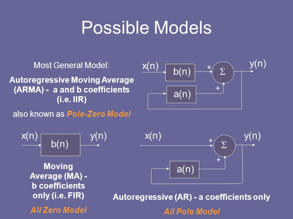 Possible Models y(n) x(n) b(n)  a(n) x(n) y(n) x(n) y(n) b(n)  a(n)