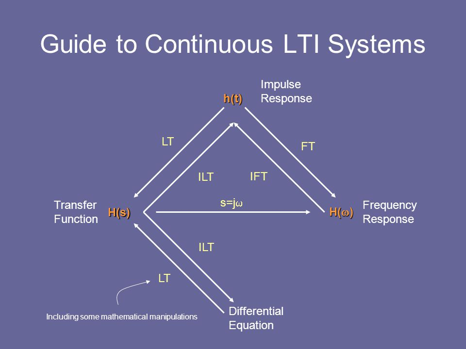 Guide to Continuous LTI Systems