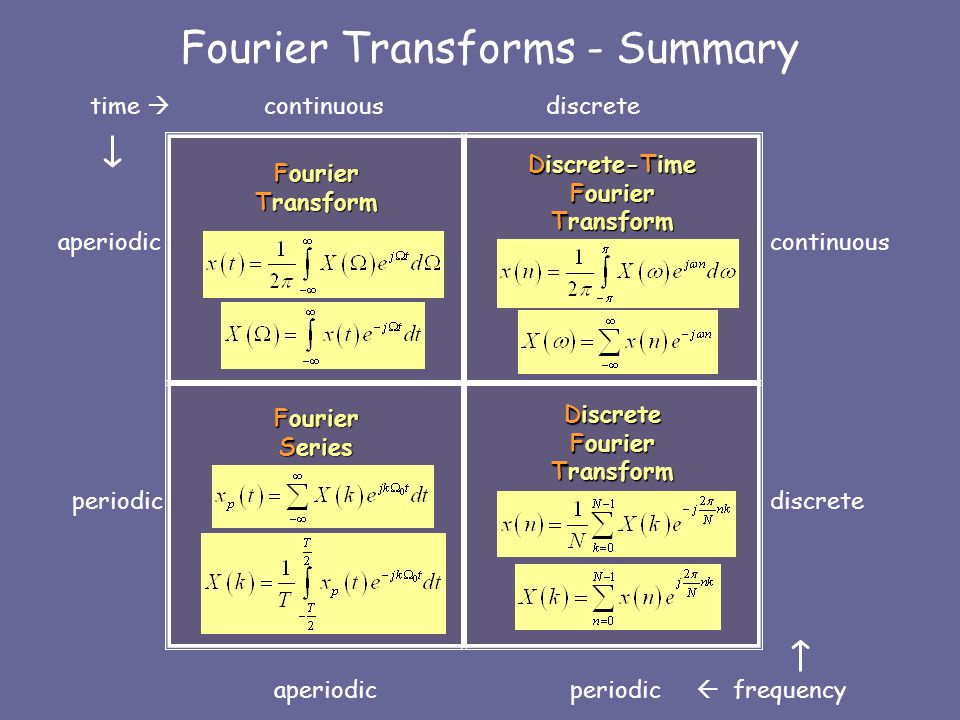 Fourier Transforms - Summary
