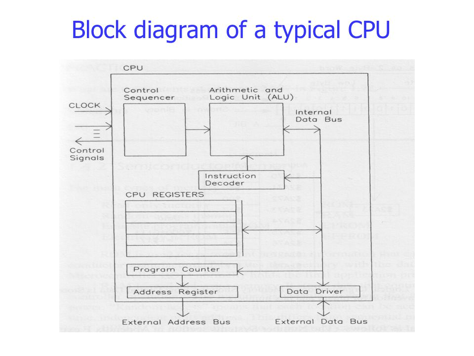 Block diagram of a typical CPU