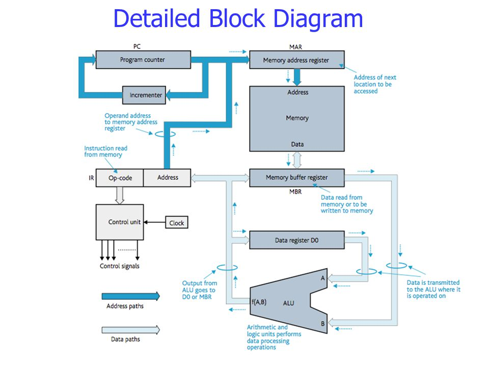 Detailed Block Diagram