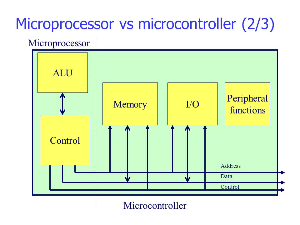 Microprocessor vs microcontroller (2/3)