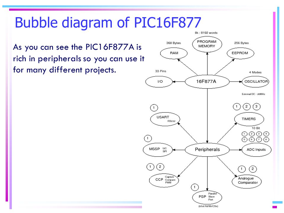Bubble diagram of PIC16F877 As you can see the PIC16F877A is rich in peripherals so you can use it for many different projects.