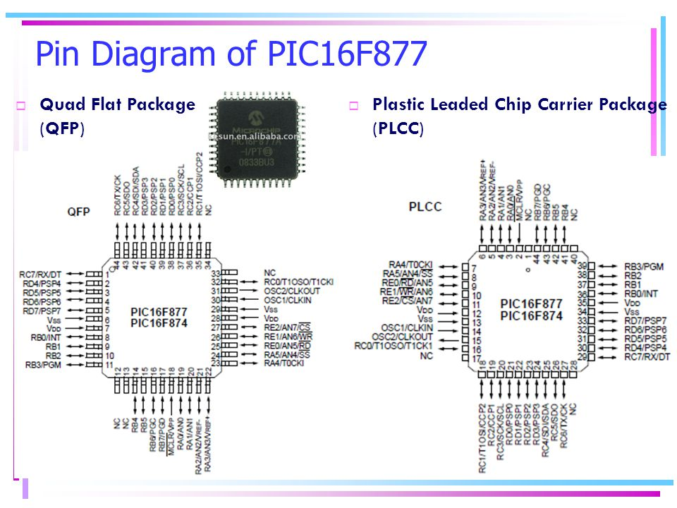 Pin Diagram of PIC16F877 Quad Flat Package (QFP)