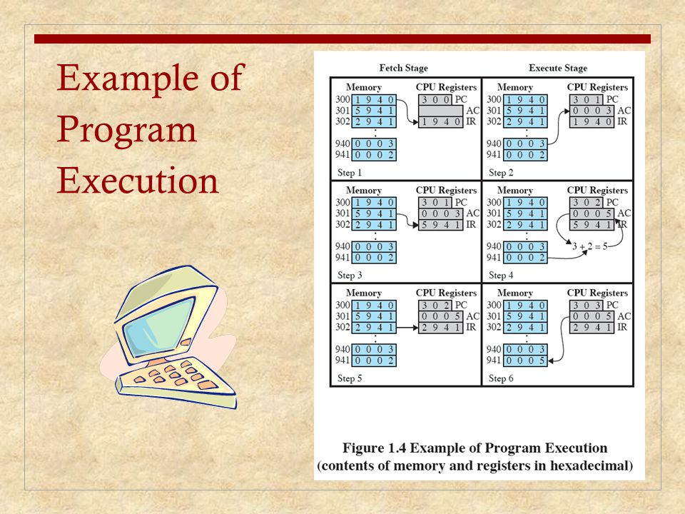 Example of Program Execution