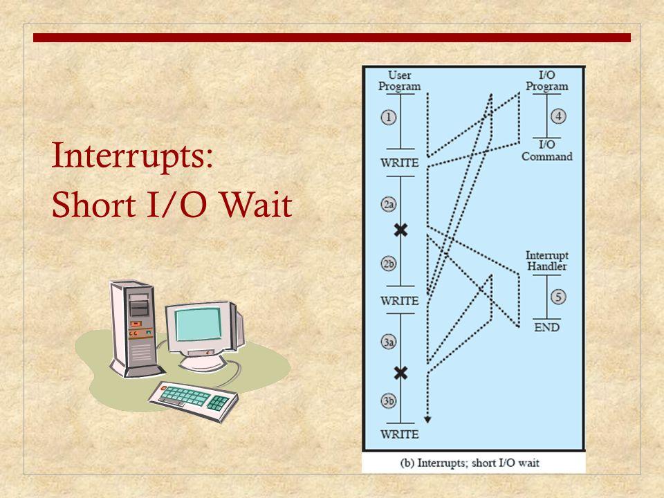 Interrupts: Short I/O Wait