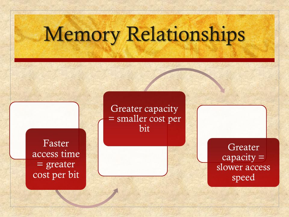 Memory Relationships Faster access time = greater cost per bit
