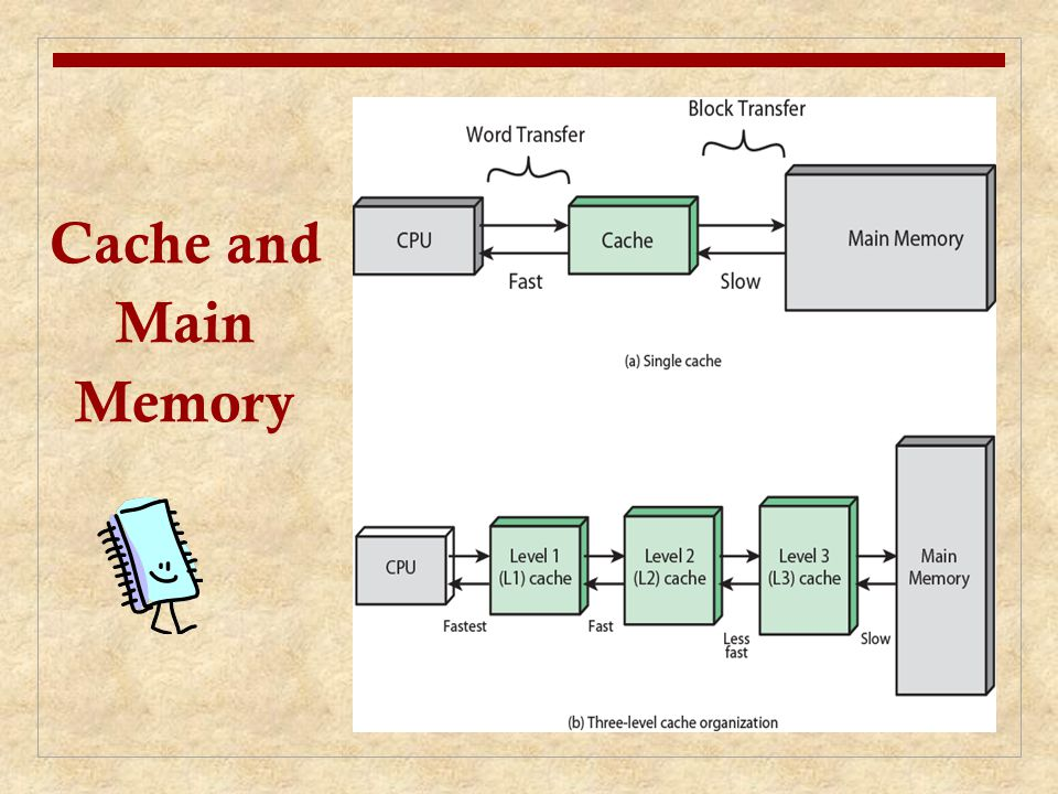 Cache and Main Memory Cache and main memory illustration.
