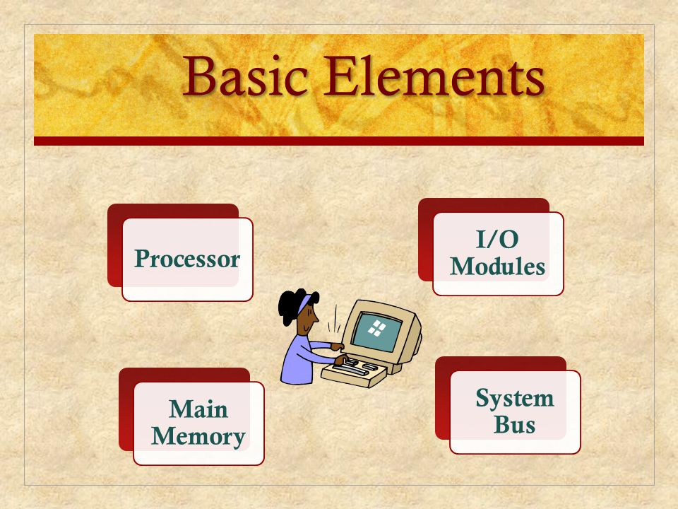 Basic Elements I/O Modules Processor System Bus Main Memory