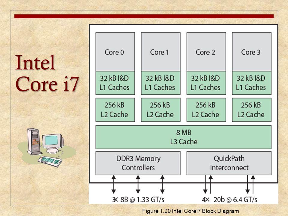 Intel Core i7 Figure 1.20 Intel Corei7 Block Diagram