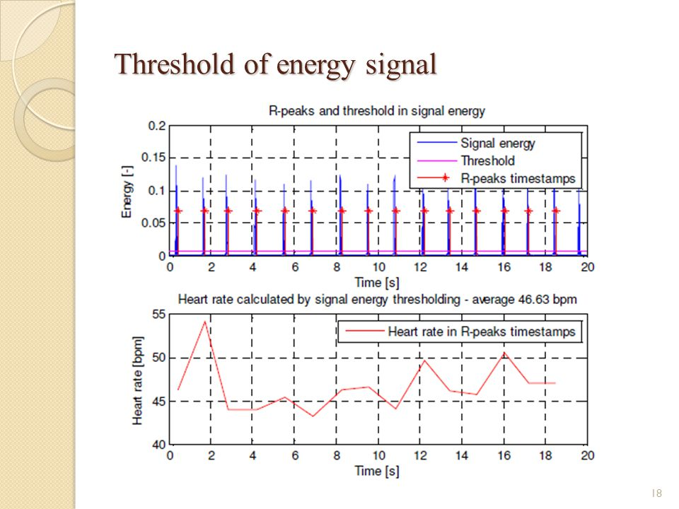Threshold of energy signal