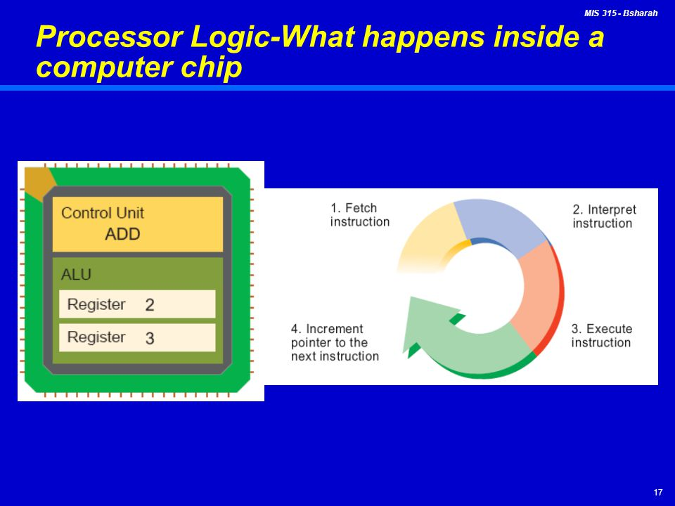 Processor Logic-What happens inside a computer chip
