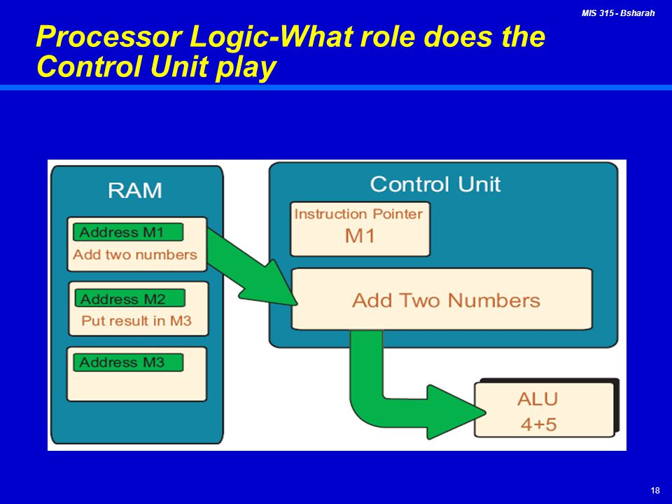 Processor Logic-What role does the Control Unit play