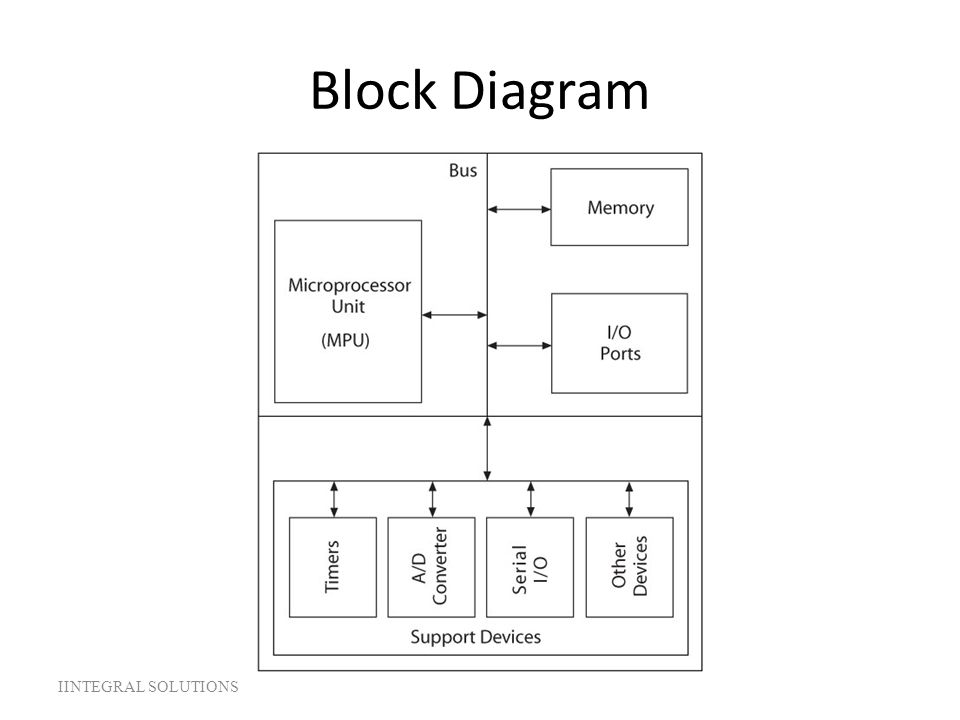 Block Diagram IINTEGRAL SOLUTIONS ELEC 330