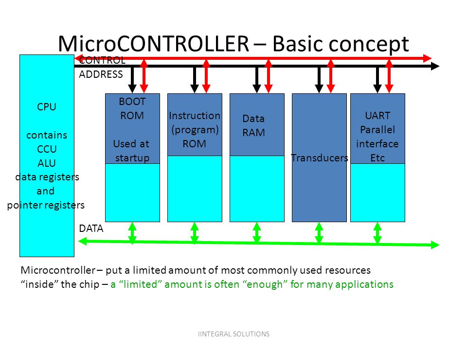 MicroCONTROLLER – Basic concept