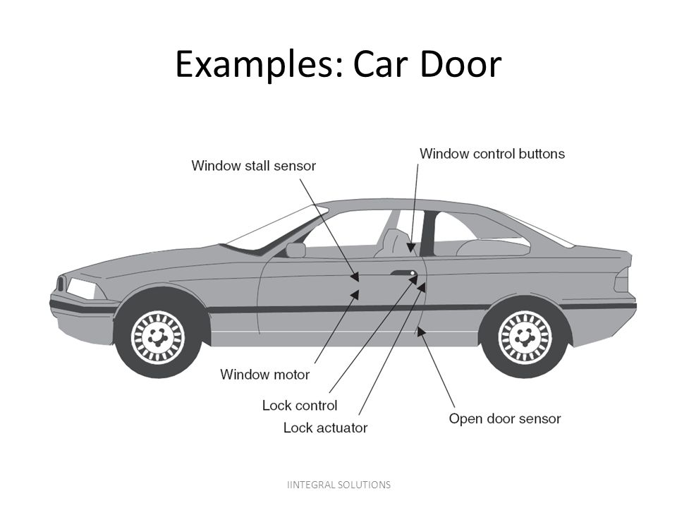 Examples: Car Door IINTEGRAL SOLUTIONS