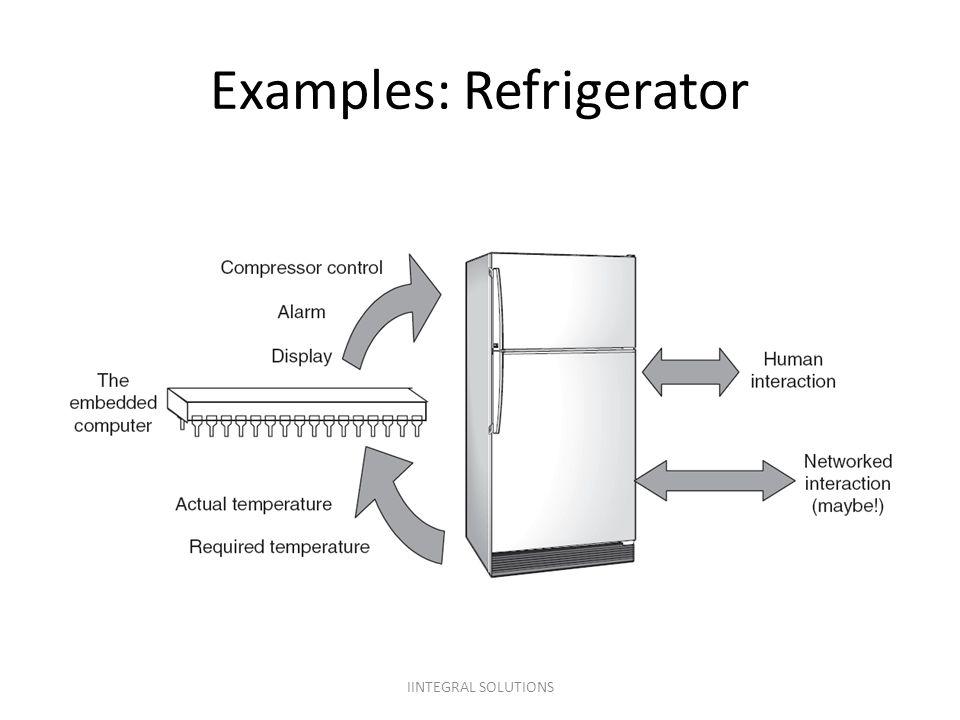 Examples: Refrigerator