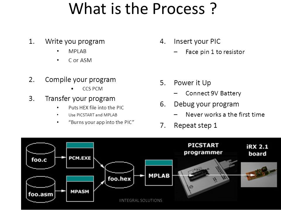 What is the Process Write you program Compile your program