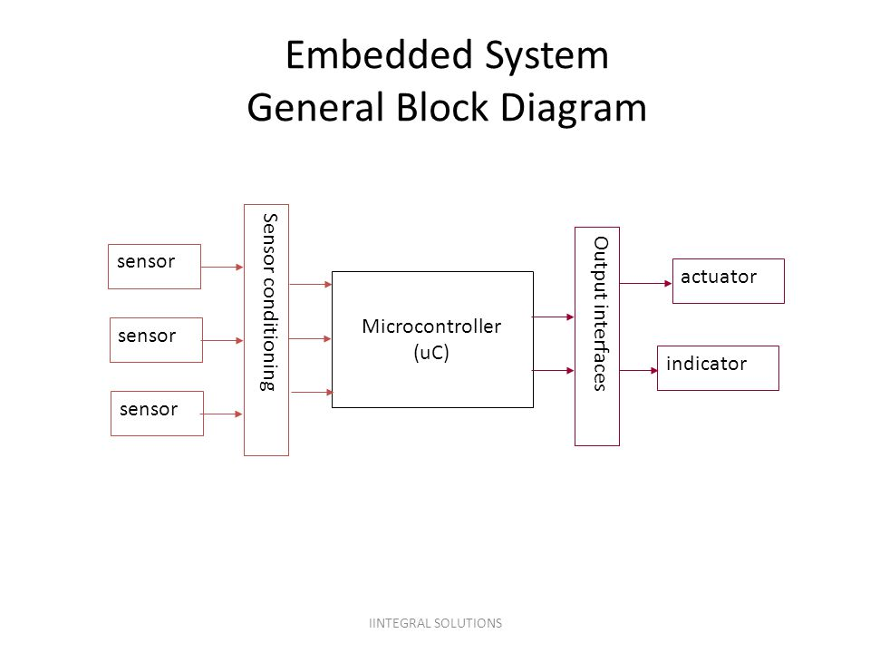 Embedded System General Block Diagram