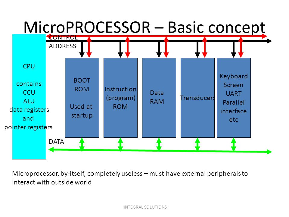 MicroPROCESSOR – Basic concept