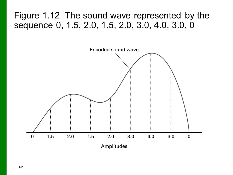 Figure 1. 12 The sound wave represented by the sequence 0, 1. 5, 2
