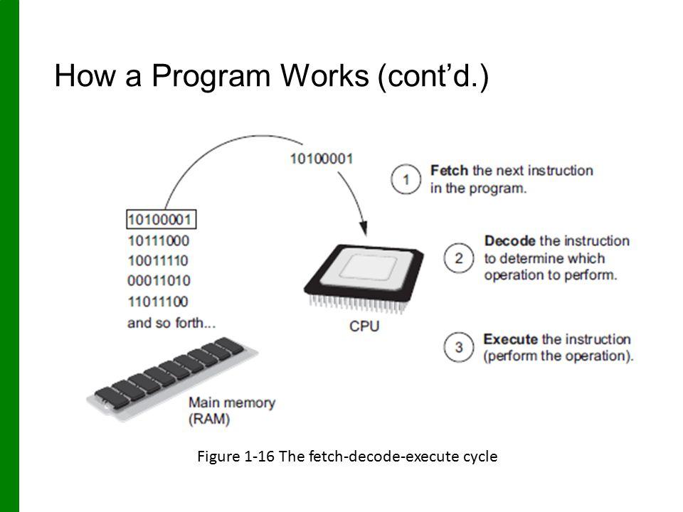 How a Program Works (cont'd.)