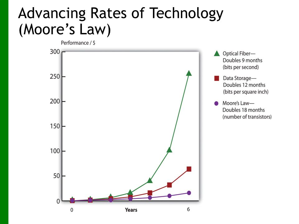 Advancing Rates of Technology (Moore's Law)