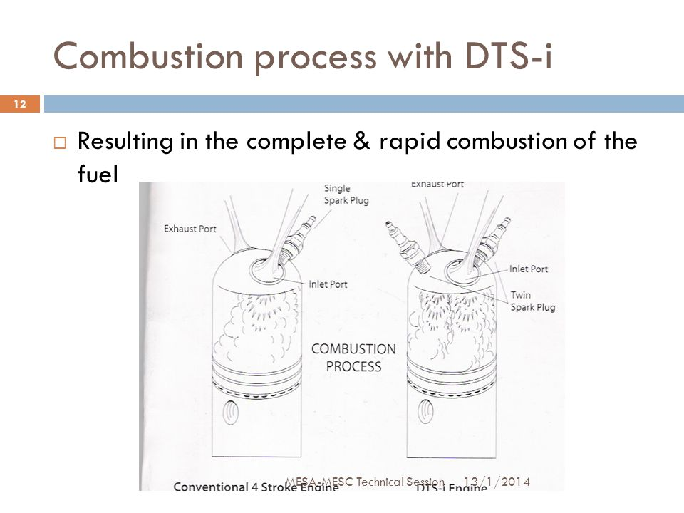 Combustion process with DTS-i