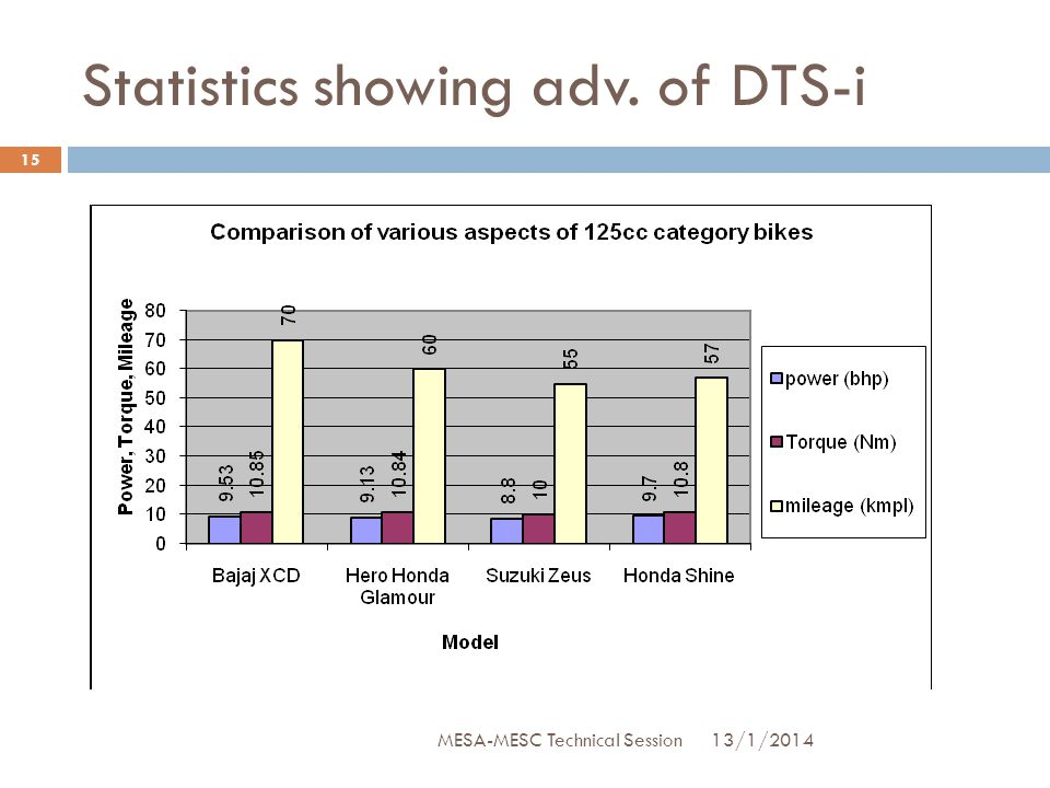 Statistics showing adv. of DTS-i