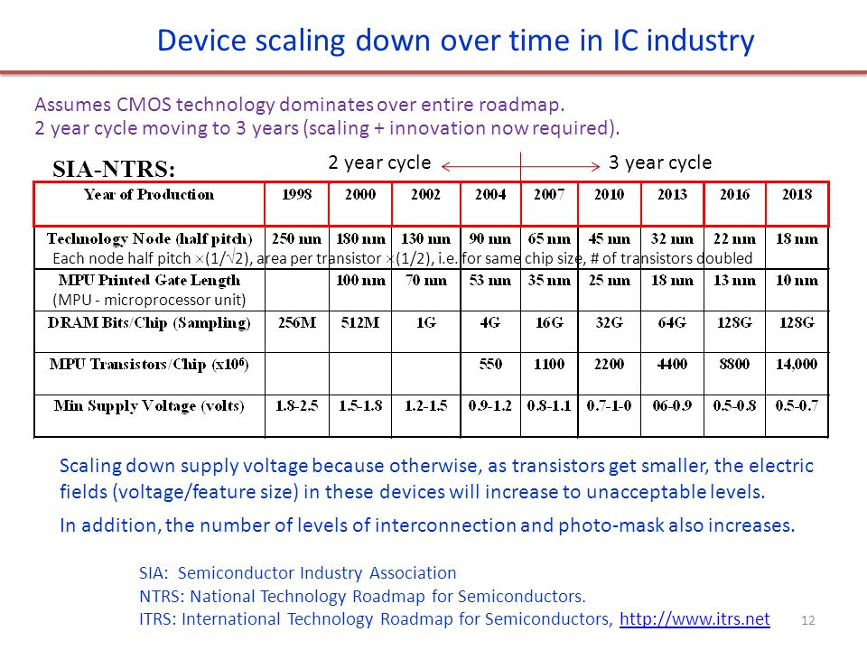 Device scaling down over time in IC industry