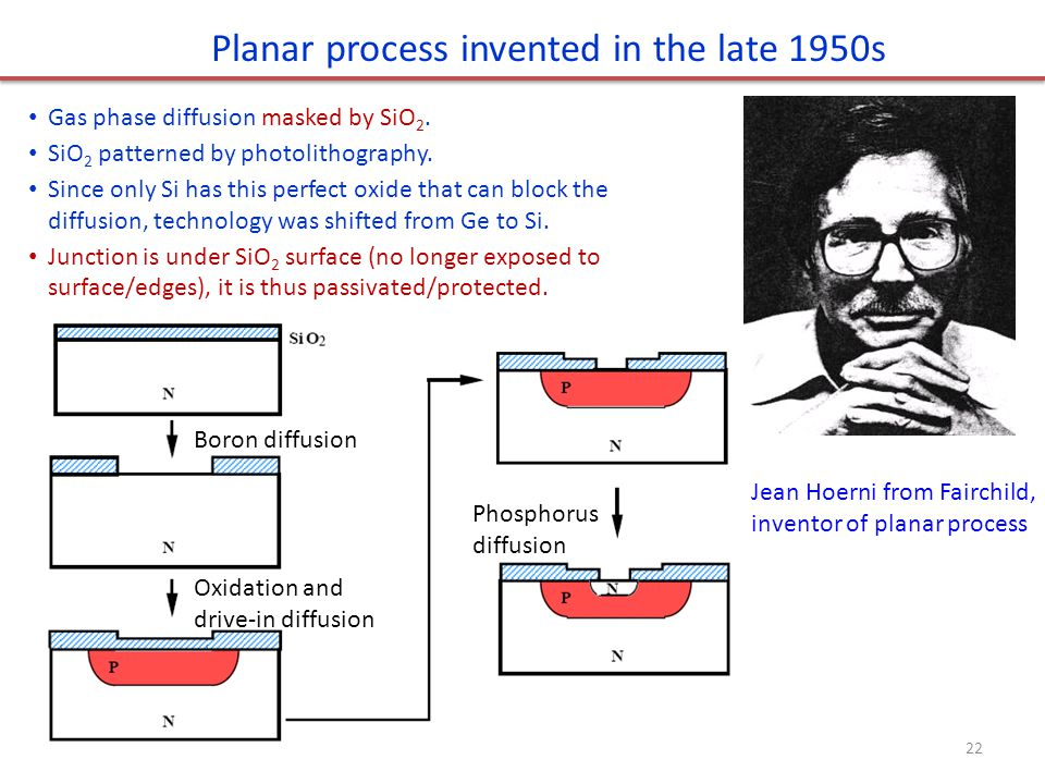 Planar process invented in the late 1950s
