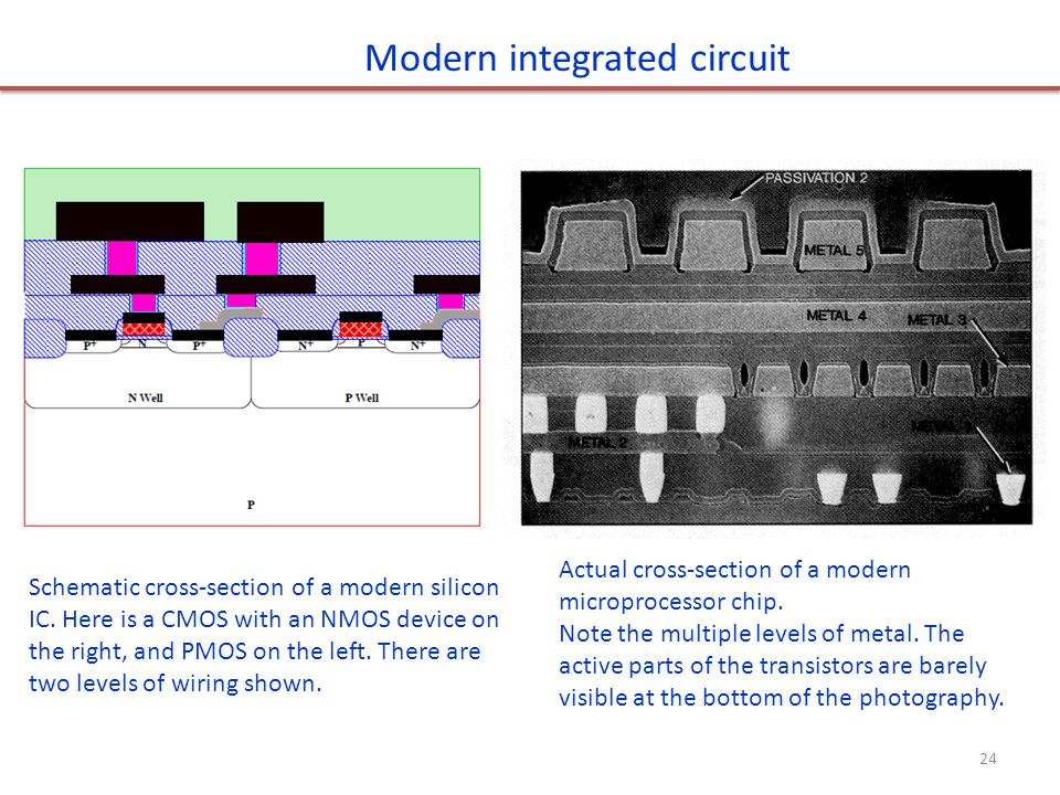 Modern integrated circuit