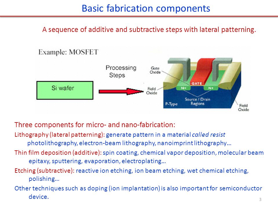 Basic fabrication components