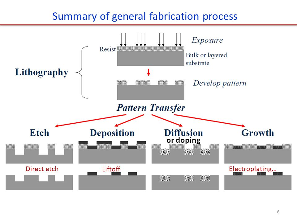 Summary of general fabrication process