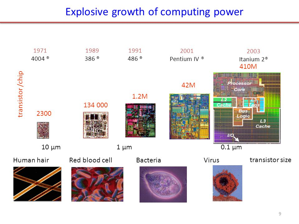 Explosive growth of computing power