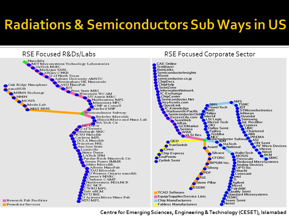 Radiations & Semiconductors Sub Ways in US