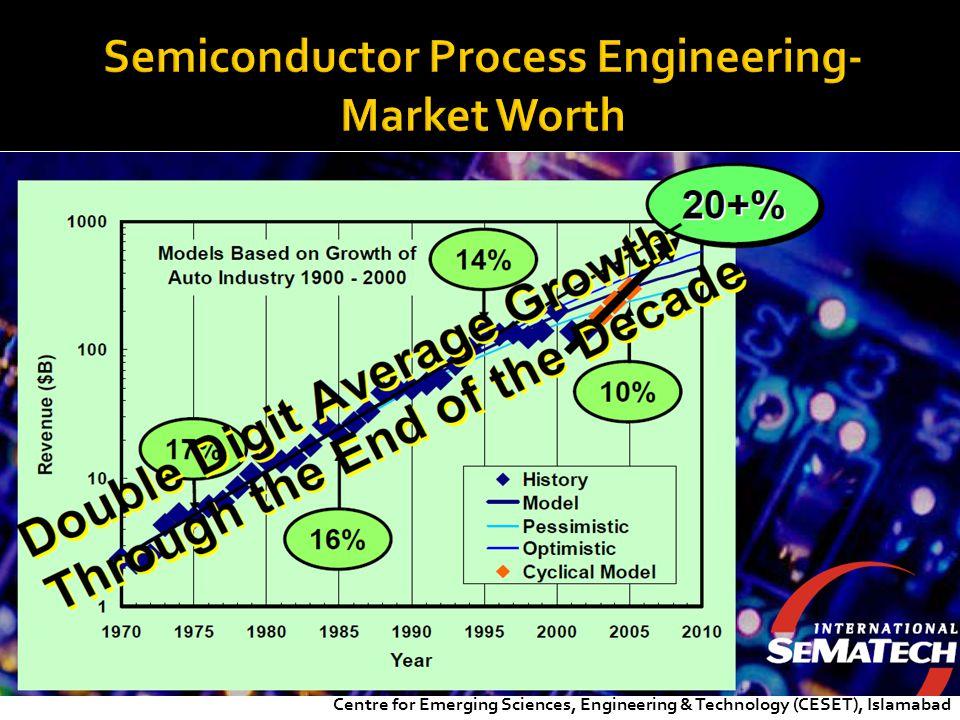 Semiconductor Process Engineering- Market Worth