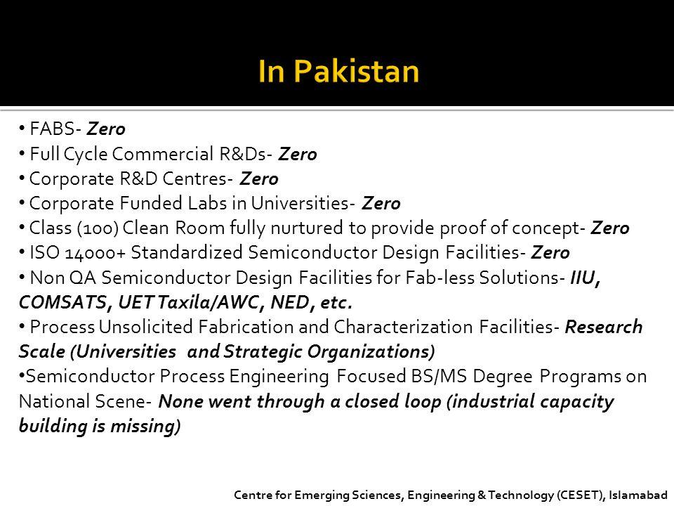In Pakistan FABS- Zero Full Cycle Commercial R&Ds- Zero