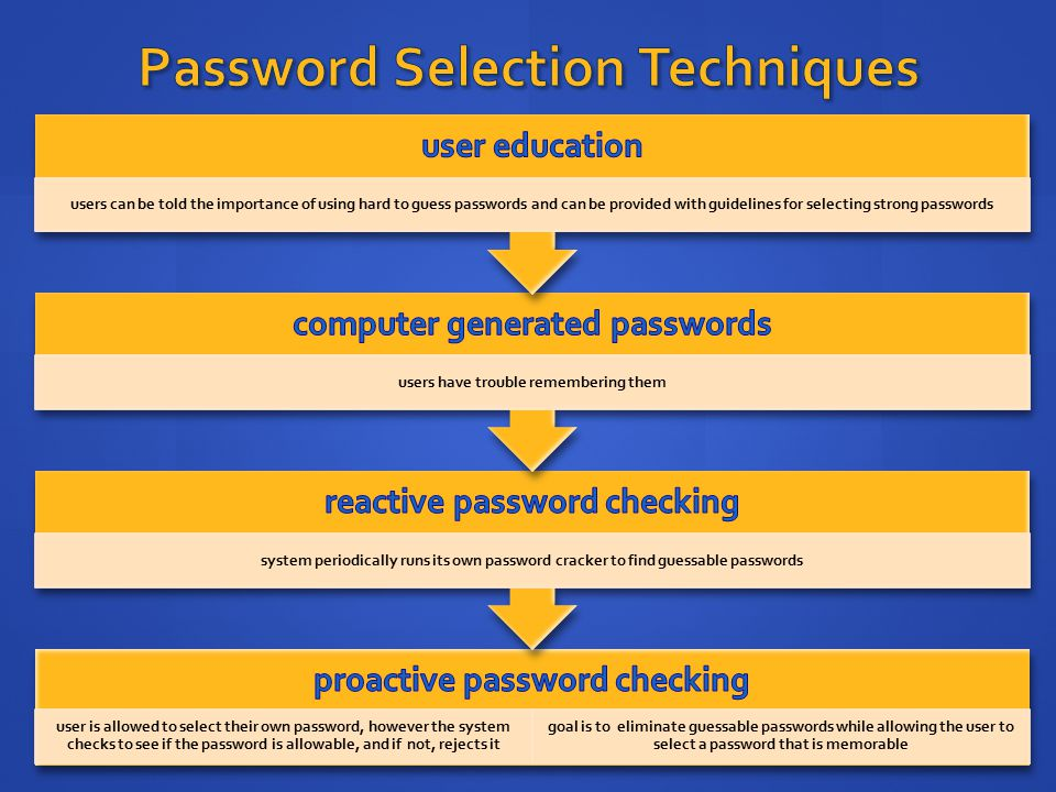 Password Selection Techniques