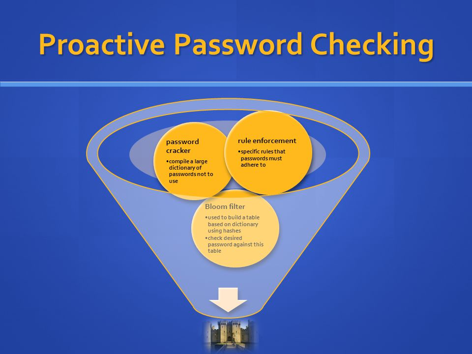 Proactive Password Checking