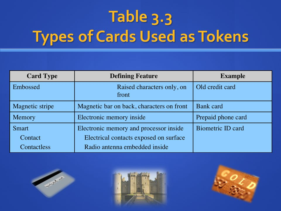 Table 3.3 Types of Cards Used as Tokens