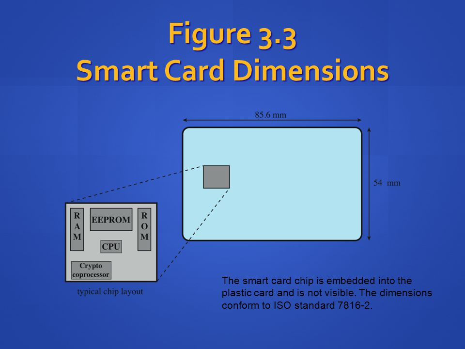 Figure 3.3 Smart Card Dimensions