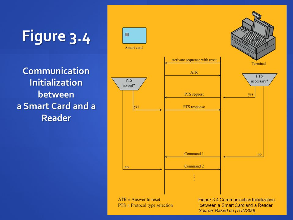 Figure 3.4 Communication Initialization between a Smart Card and a Reader