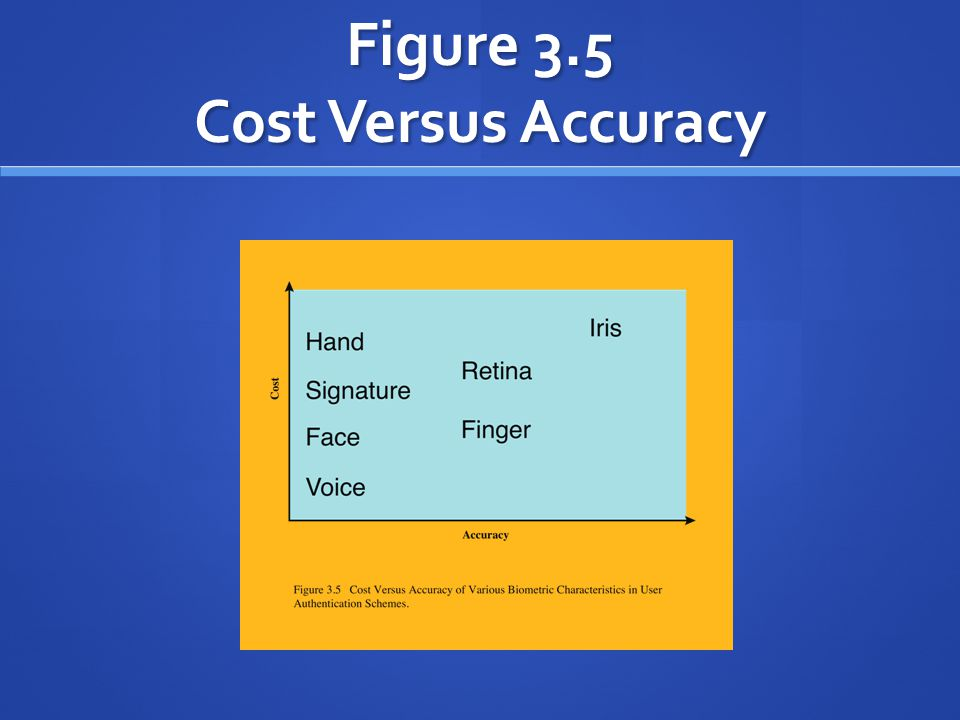Figure 3.5 Cost Versus Accuracy