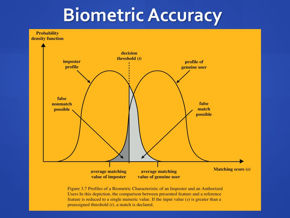 Biometric Accuracy In any biometric scheme, some physical characteristic of the individual is mapped.