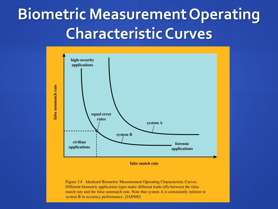 Biometric Measurement Operating Characteristic Curves
