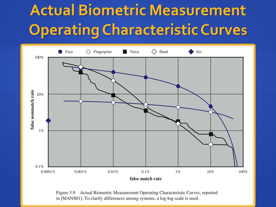 Actual Biometric Measurement Operating Characteristic Curves