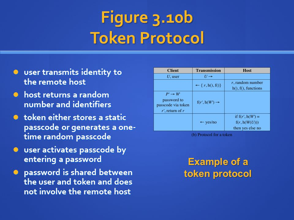 Figure 3.10b Token Protocol